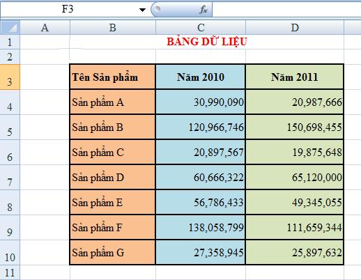 Cách chuyển kiểu biểu diễn dữ liệu từ dạng cột thành hàng trong EXCEL